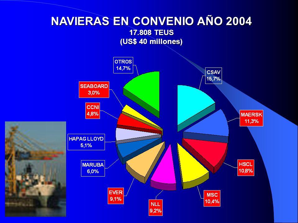 NAVIERAS EN CONVENIO AÑO 2004 17.808 TEUS (US$ 40 millones)