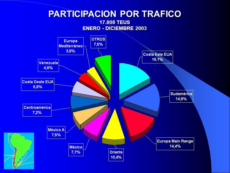 PARTICIPACION POR TRAFICO 17.808 TEUS ENERO - DICIEMBRE 2003