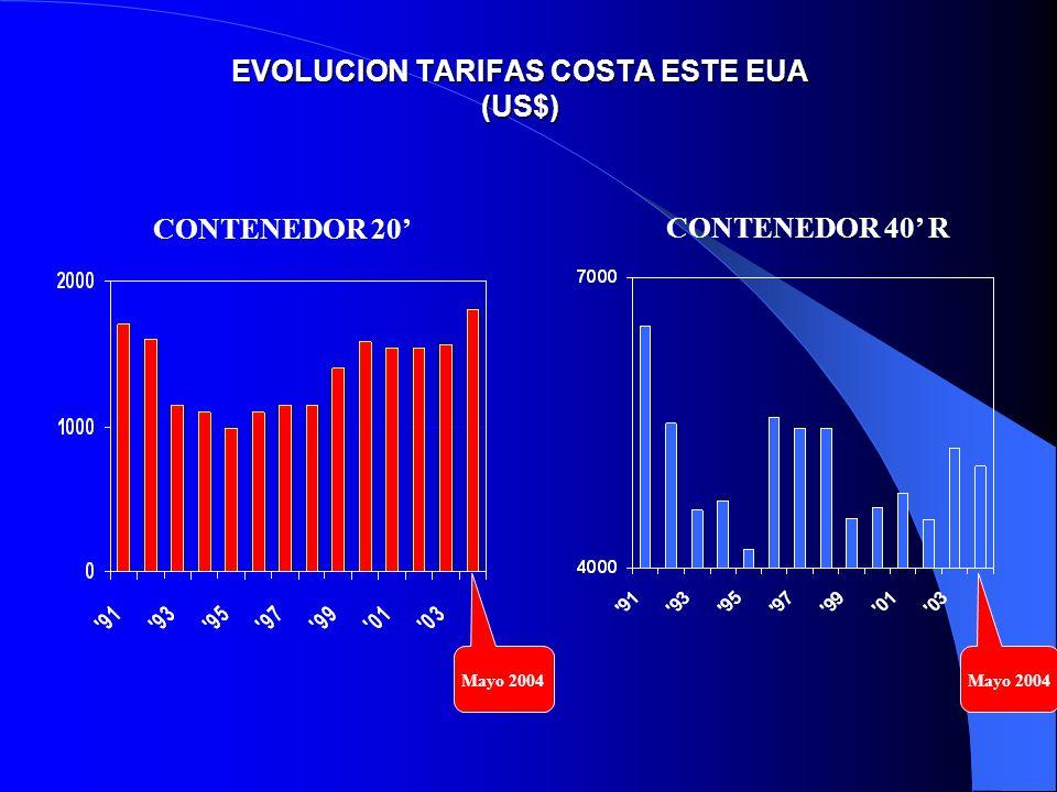 EVOLUCION TARIFAS COSTA ESTE EUA (US$) CONTENEDOR 20 CONTENEDOR 40 R Mayo 2004