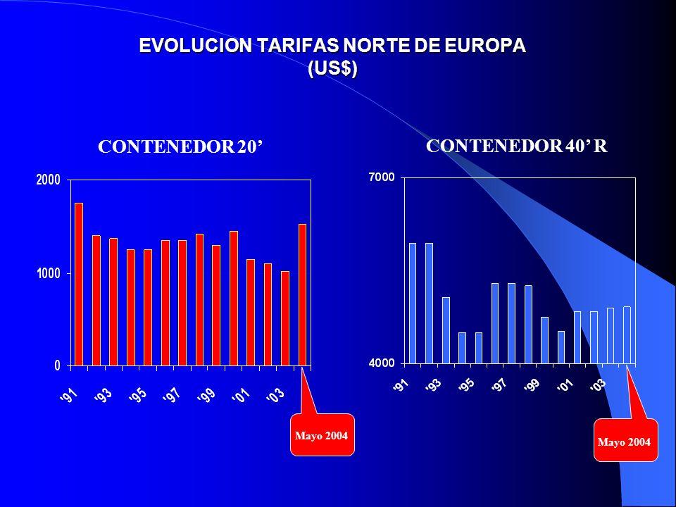 EVOLUCION TARIFAS NORTE DE EUROPA (US$) CONTENEDOR 20 CONTENEDOR 40 R Mayo 2004