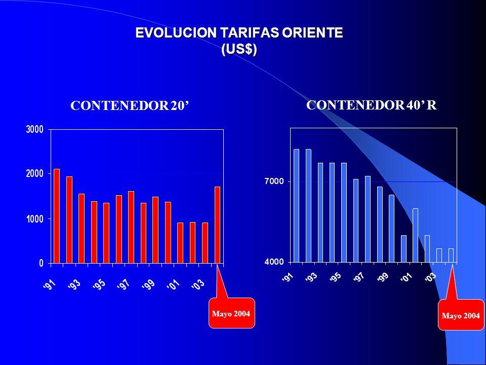 EVOLUCION TARIFAS ORIENTE (US$) CONTENEDOR 20 CONTENEDOR 40 R Mayo 2004