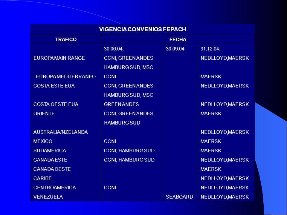 VIGENCIA CONVENIOS FEPACH TRAFICOFECHA 30.06.04.30.09.04.31.12.04. EUROPA MAIN RANGECCNI, GREEN ANDES, NEDLLOYD,MAERSK HAMBURG SUD, MSC EUROPA MEDITER