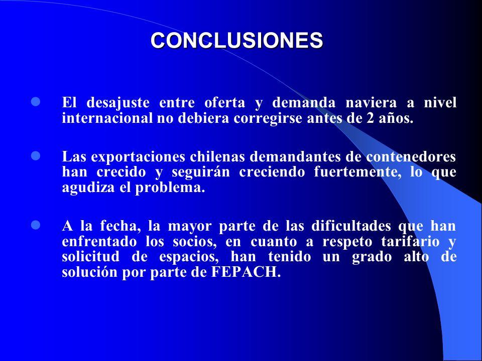 CONCLUSIONES El desajuste entre oferta y demanda naviera a nivel internacional no debiera corregirse antes de 2 años. Las exportaciones chilenas deman