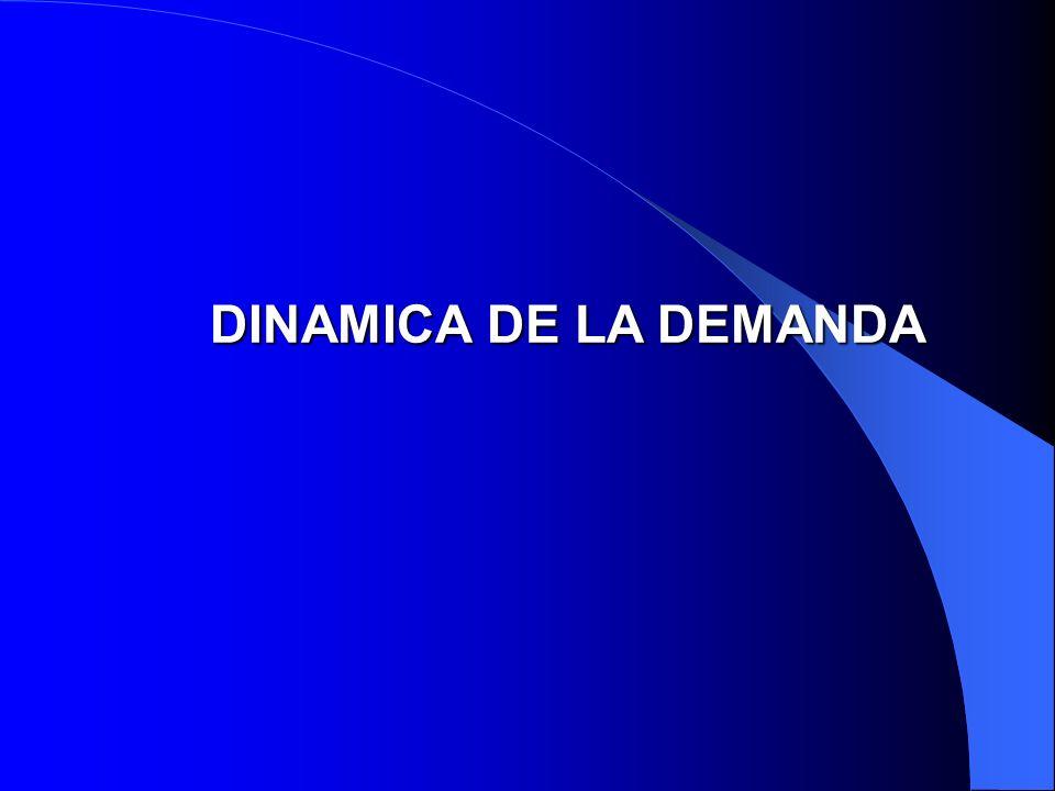 DINAMICA DE LA DEMANDA