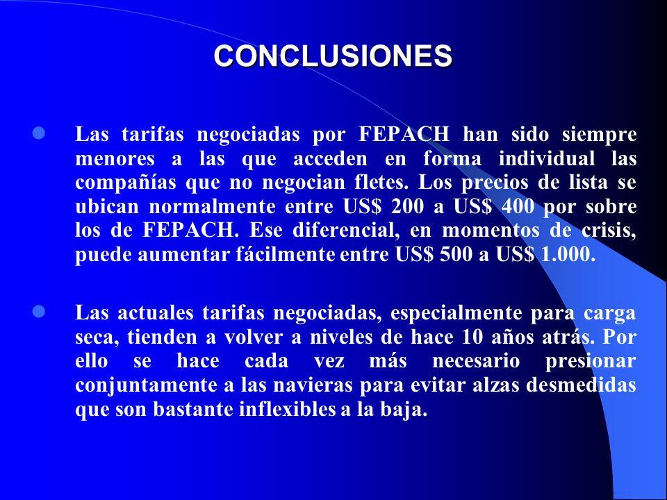 CONCLUSIONES Las tarifas negociadas por FEPACH han sido siempre menores a las que acceden en forma individual las compañías que no negocian fletes. Lo