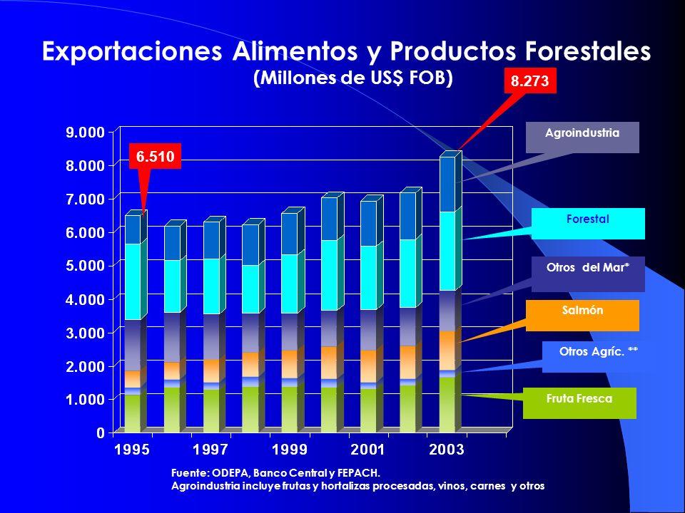 Exportaciones Alimentos y Productos Forestales (Millones de US$ FOB) Agroindustria Otros Agríc. ** Salmón Otros del Mar* Fruta Fresca Fuente: ODEPA, B