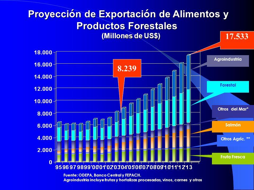 Proyecci ó n de Exportaci ó n de Alimentos y Productos Forestales (Millones de US$) (Millones de US$) 8.239 17.533 Agroindustria Otros Agríc. ** Salmó