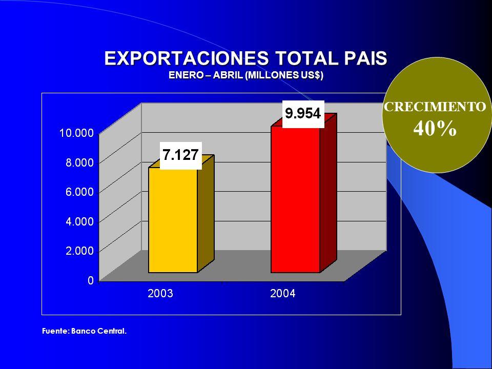 EXPORTACIONES TOTAL PAIS ENERO – ABRIL (MILLONES US$) CRECIMIENTO 40% Fuente: Banco Central.