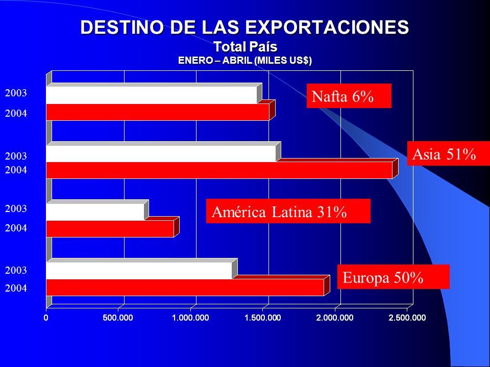 DESTINO DE LAS EXPORTACIONES Total País ENERO – ABRIL (MILES US$) Nafta 6% Asia 51% América Latina 31% Europa 50% 2003 2004