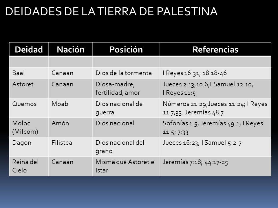 DEIDADES DE LA TIERRA DE PALESTINA DeidadNaciónPosiciónReferencias BaalCanaanDios de la tormentaI Reyes 16:31; 18:18-46 AstoretCanaanDiosa-madre, fert