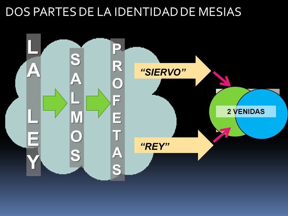 LALALEYLEYLALALEYLEY PROFETASPROFETASPROFETASPROFETAS SALMOSSALMOSSALMOSSALMOS SIERVO REY? DOS PARTES DE LA IDENTIDAD DE MESIAS 2 VENIDAS