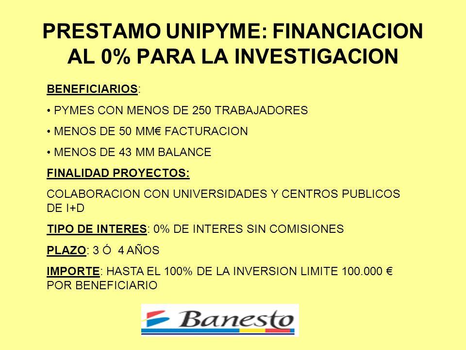 PRESTAMO UNIPYME: FINANCIACION AL 0% PARA LA INVESTIGACION BENEFICIARIOS: PYMES CON MENOS DE 250 TRABAJADORES MENOS DE 50 MM FACTURACION MENOS DE 43 MM BALANCE FINALIDAD PROYECTOS: COLABORACION CON UNIVERSIDADES Y CENTROS PUBLICOS DE I+D TIPO DE INTERES: 0% DE INTERES SIN COMISIONES PLAZO: 3 Ó 4 AÑOS IMPORTE: HASTA EL 100% DE LA INVERSION LIMITE 100.000 POR BENEFICIARIO