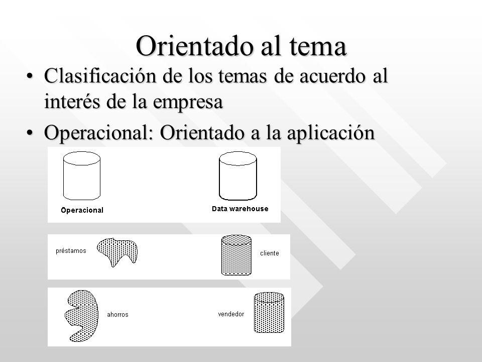 Orientado al tema Clasificación de los temas de acuerdo al interés de la empresaClasificación de los temas de acuerdo al interés de la empresa Operaci