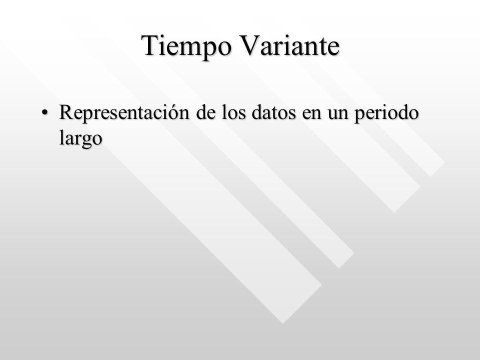 Tiempo Variante Representación de los datos en un periodo largoRepresentación de los datos en un periodo largo