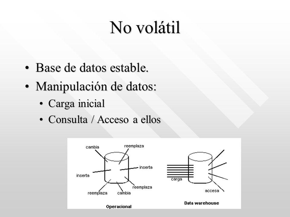 No volátil Base de datos estable.Base de datos estable. Manipulación de datos:Manipulación de datos: Carga inicialCarga inicial Consulta / Acceso a el