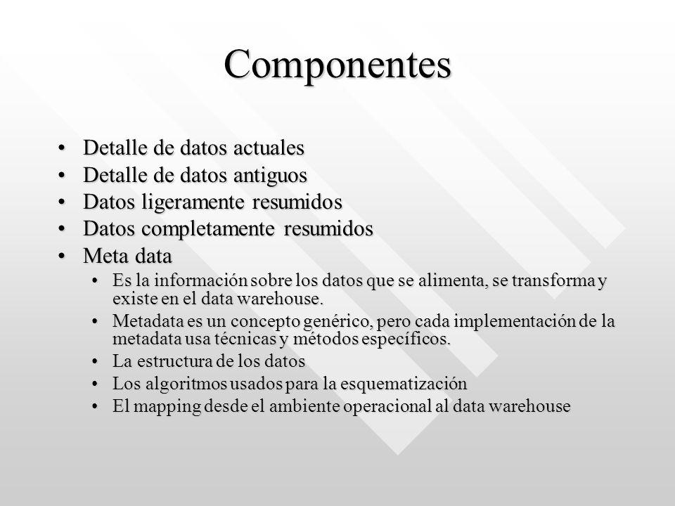 Componentes Detalle de datos actualesDetalle de datos actuales Detalle de datos antiguosDetalle de datos antiguos Datos ligeramente resumidosDatos lig