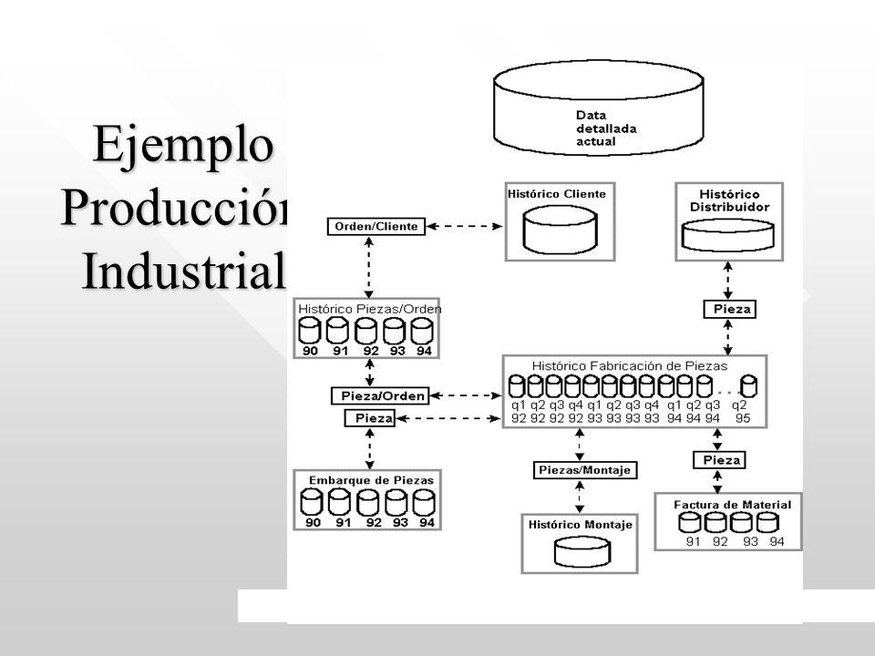 Ejemplo Producción Industrial