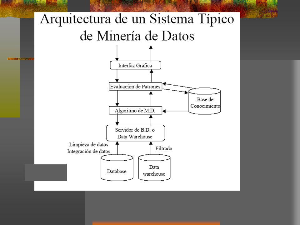 Arquitectura de un Sistema de Minería de Datos Base de datos base de datos data warehouse hoja de cálculo u otra clase de repositorio A estos datos se le aplican técnicas de limpieza e integración Servidor de bases de datos Utilizado para obtener la información relevante según el proceso de minería de datos