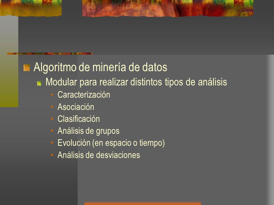 Algoritmo de minería de datos Modular para realizar distintos tipos de análisis Caracterización Asociación Clasificación Análisis de grupos Evolución