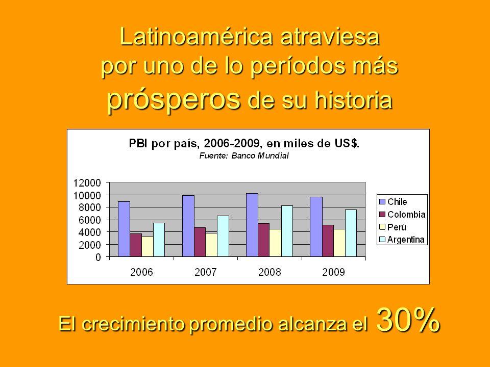 El crecimiento promedio alcanza el 30% Latinoamérica atraviesa por uno de lo períodos más prósperos de su historia