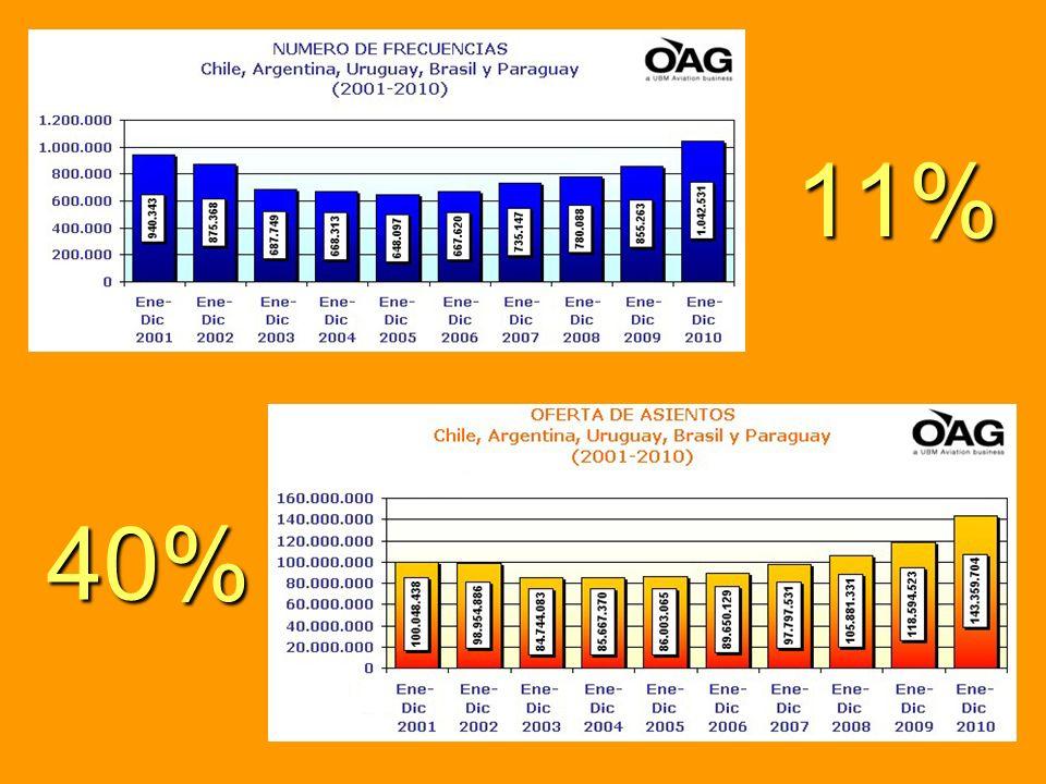 El incremento de asientos y frecuencias aéreas nos habla de una mayor cantidad de viajeros regionales
