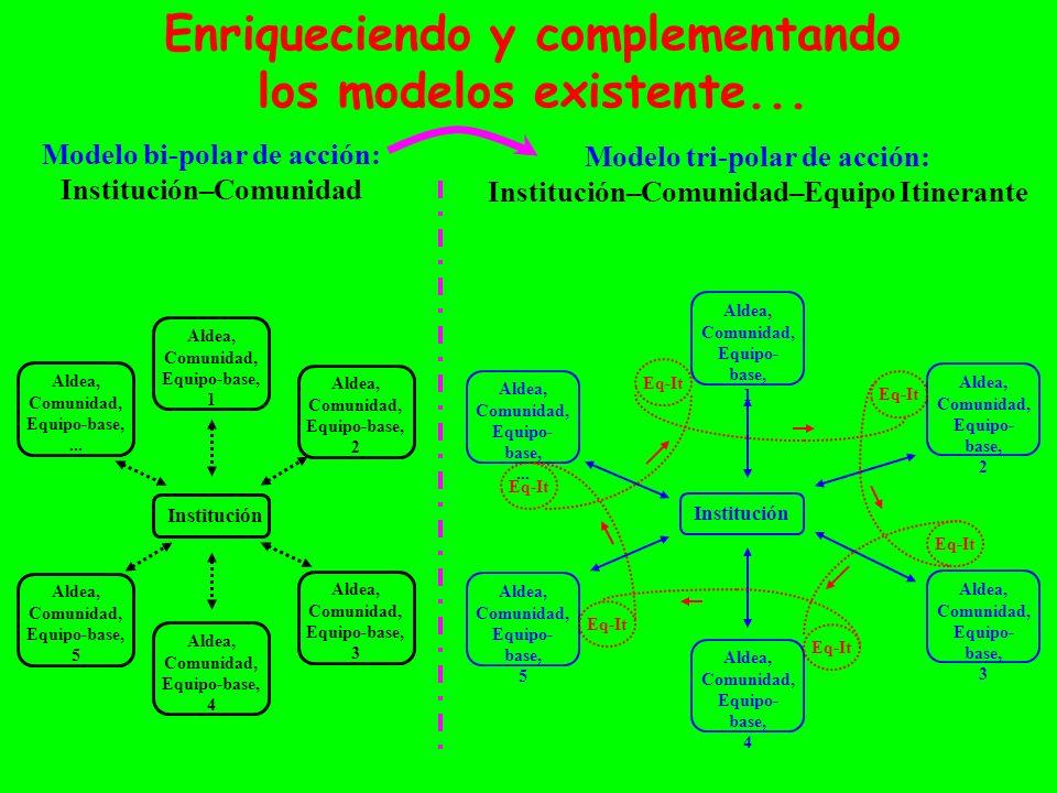 Institución Aldea, Comunidad, Equipo-base,... Aldea, Comunidad, Equipo-base, 1 Aldea, Comunidad, Equipo-base, 2 Aldea, Comunidad, Equipo-base, 3 Aldea