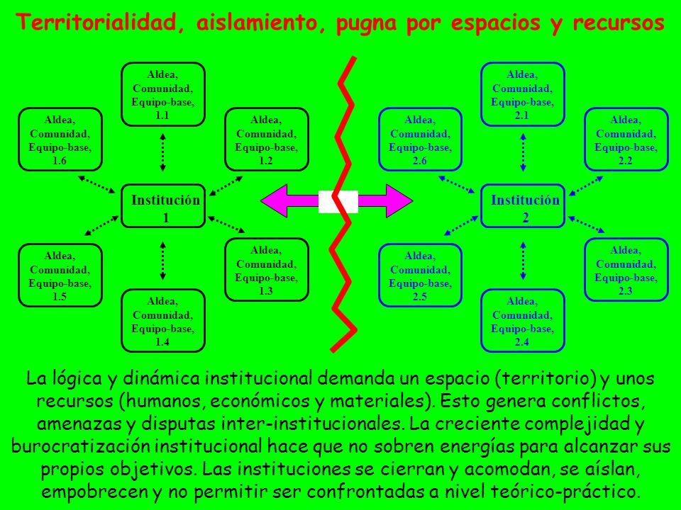 Territorialidad, aislamiento, pugna por espacios y recursos La lógica y dinámica institucional demanda un espacio (territorio) y unos recursos (humano