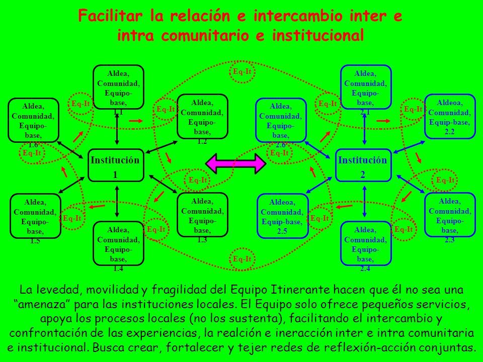 Facilitar la relación e intercambio inter e intra comunitario e institucional Institución 1 Aldea, Comunidad, Equipo- base, 1.6 Aldea, Comunidad, Equi
