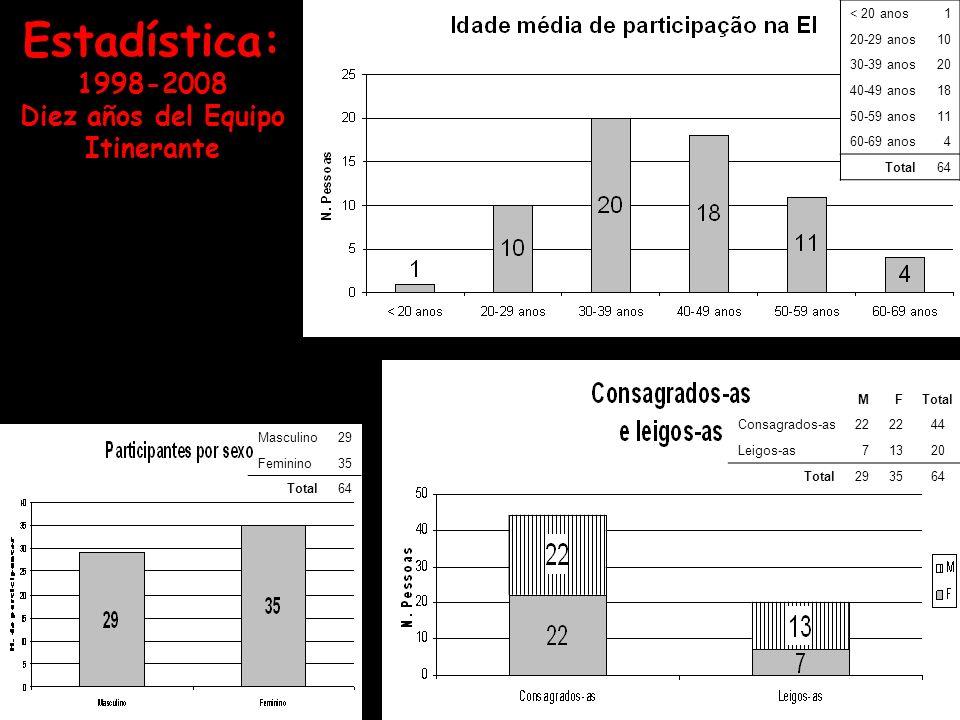 Estadística: 1998-2008 Diez años del Equipo Itinerante Masculino29 Feminino35 Total64 MFTotal Consagrados-as22 44 Leigos-as71320 Total293564 < 20 anos