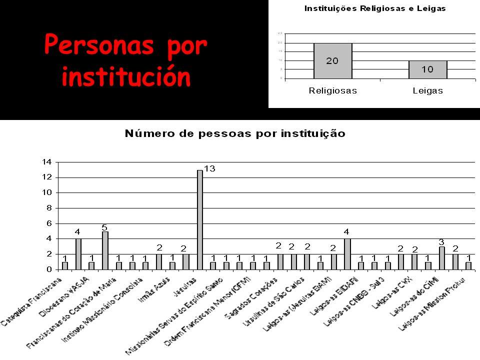 Personas por institución