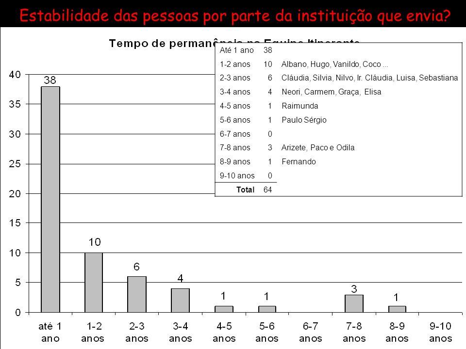 Até 1 ano38 1-2 anos10Albano, Hugo, Vanildo, Coco... 2-3 anos6Cláudia, Silvia, Nilvo, Ir. Cláudia, Luisa, Sebastiana 3-4 anos4Neori, Carmem, Graça, El