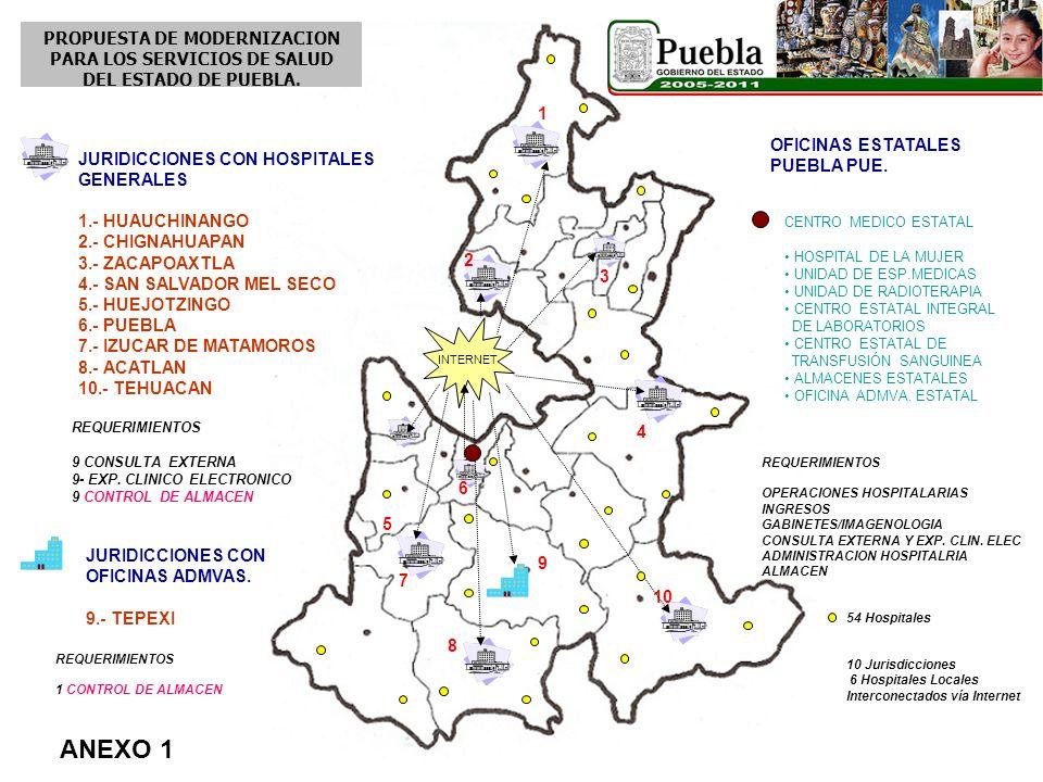 1 2 3 4 5 6 7 8 9 10 INTERNET REQUERIMIENTOS 1 CONTROL DE ALMACEN JURIDICCIONES CON HOSPITALES GENERALES 1.- HUAUCHINANGO 2.- CHIGNAHUAPAN 3.- ZACAPOA