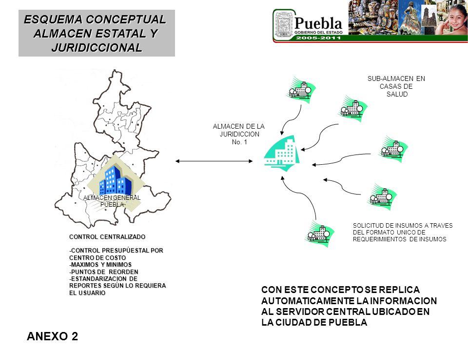 ESQUEMA CONCEPTUAL ALMACEN ESTATAL Y JURIDICCIONAL ALMACEN GENERAL PUEBLA ALMACEN DE LA JURIDICCION No. 1 CONTROL CENTRALIZADO -CONTROL PRESUPÚESTAL P