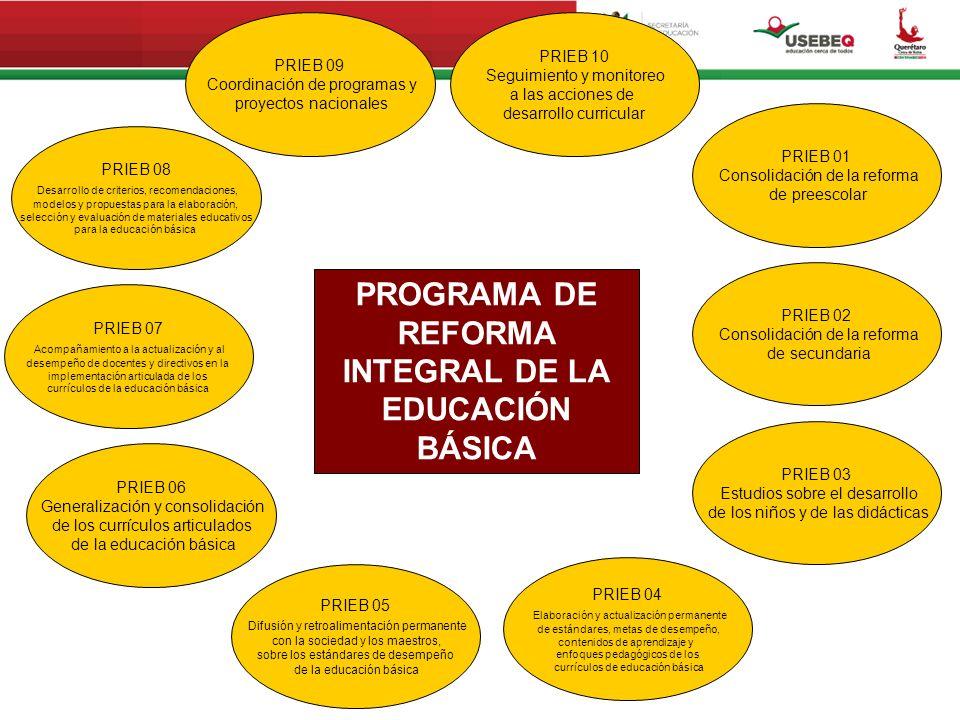 PROGRAMA DE REFORMA INTEGRAL DE LA EDUCACIÓN BÁSICA PRIEB 01 Consolidación de la reforma de preescolar PRIEB 08 Desarrollo de criterios, recomendacion