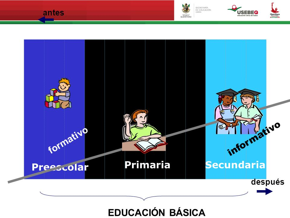 Preescolar PrimariaSecundaria EDUCACIÓN BÁSICA antes después formativo informativo