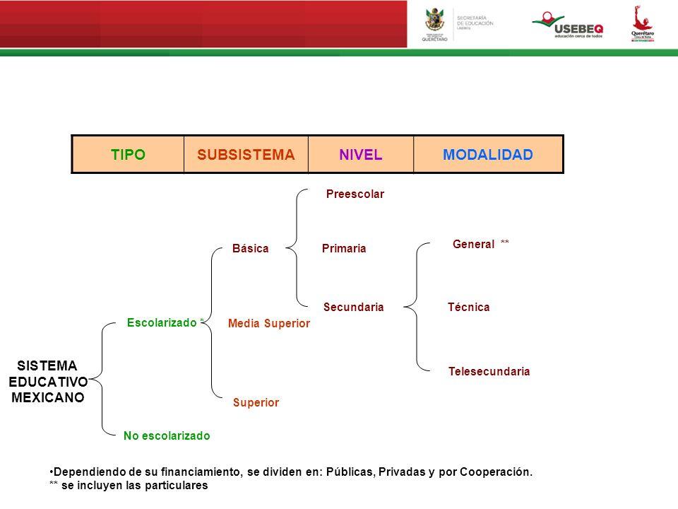 TIPOSUBSISTEMANIVELMODALIDAD Dependiendo de su financiamiento, se dividen en: Públicas, Privadas y por Cooperación. ** se incluyen las particulares SI
