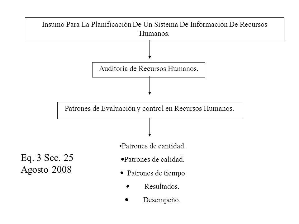 Insumo Para La Planificación De Un Sistema De Información De Recursos Humanos. Auditoria de Recursos Humanos. Patrones de Evaluación y control en Recu