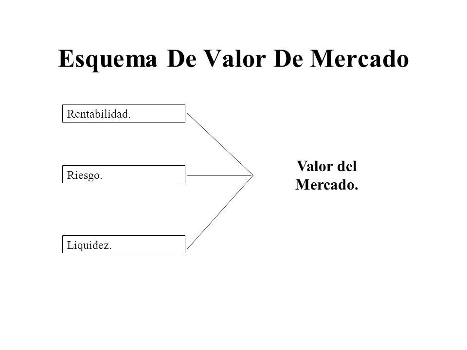 Esquema De Valor De Mercado Rentabilidad. Riesgo. Liquidez. Valor del Mercado.