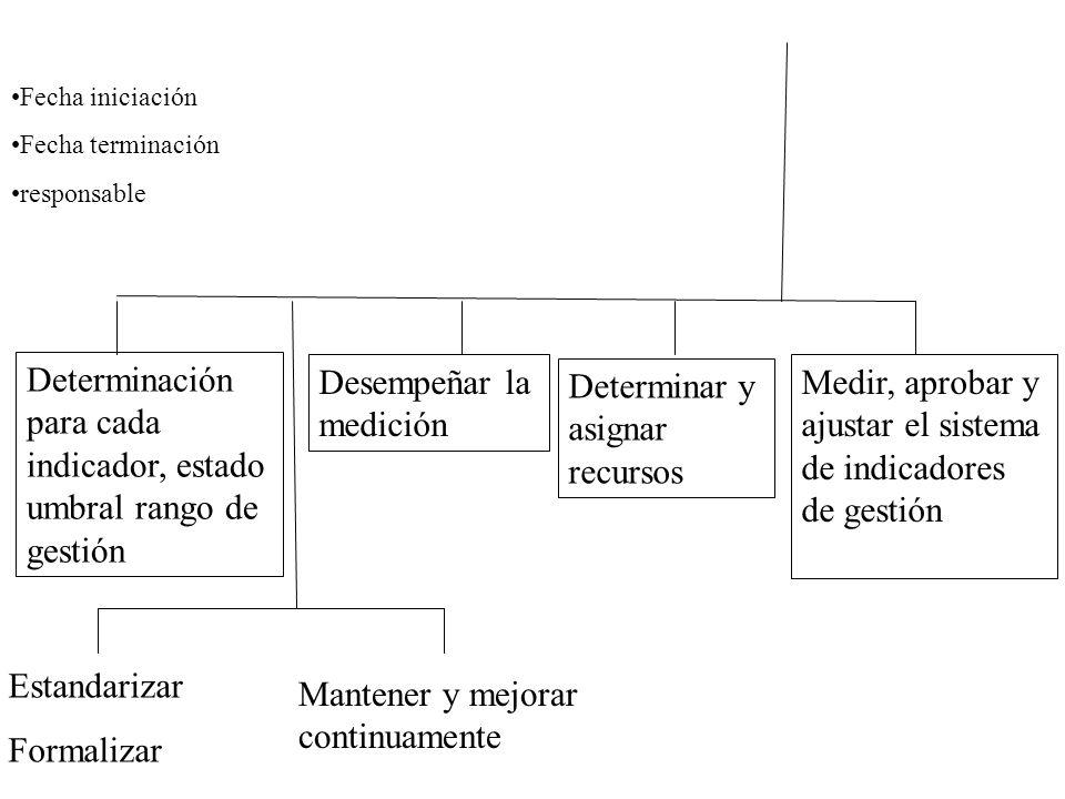 Fecha iniciación Fecha terminación responsable Determinación para cada indicador, estado umbral rango de gestión Estandarizar Formalizar Mantener y me