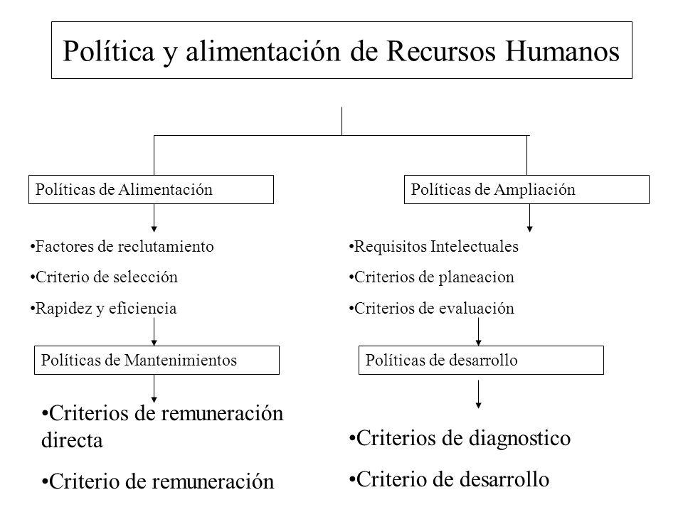 Política y alimentación de Recursos Humanos Políticas de AlimentaciónPolíticas de Ampliación Factores de reclutamiento Criterio de selección Rapidez y