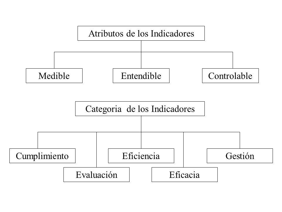 Atributos de los Indicadores MedibleEntendibleControlable Categoria de los Indicadores Cumplimiento Evaluación Eficiencia Eficacia Gestión