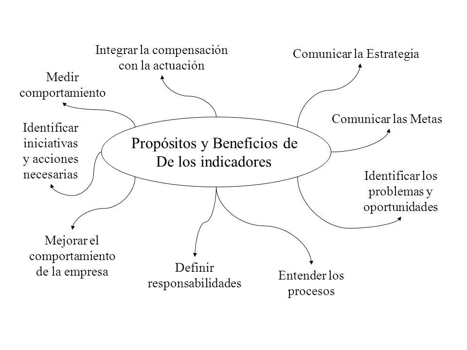 Propósitos y Beneficios de De los indicadores Comunicar la Estrategia Comunicar las Metas Identificar los problemas y oportunidades Entender los proce