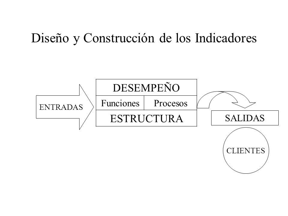 Diseño y Construcción de los Indicadores ENTRADAS DESEMPEÑO FuncionesProcesos ESTRUCTURA SALIDAS CLIENTES