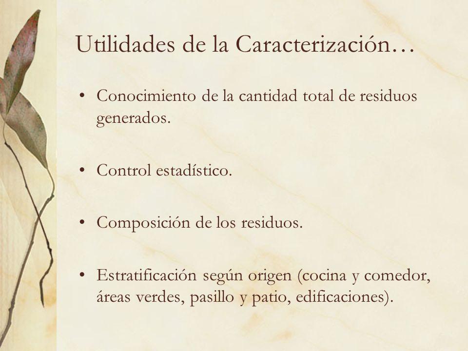Utilidades de la Caracterización… Conocimiento de la cantidad total de residuos generados. Control estadístico. Composición de los residuos. Estratifi