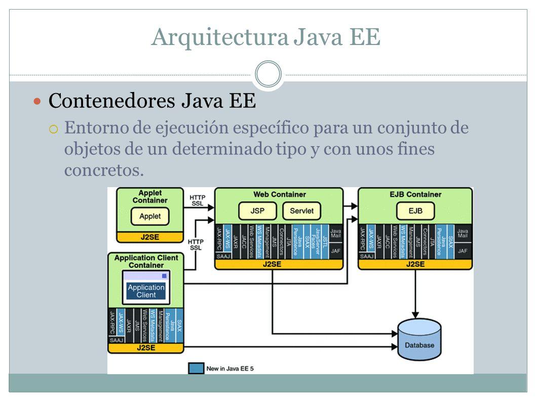 La especificación del J2EE define las siguientes capas de una aplicación: Capa de cliente.