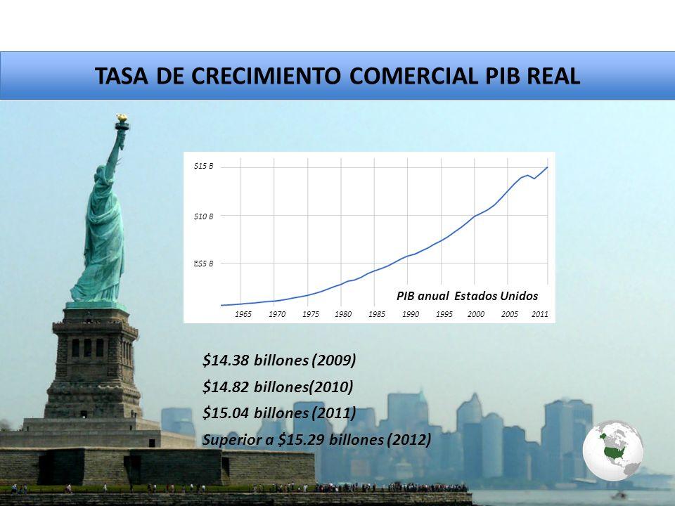TASA DE CRECIMIENTO COMERCIAL PIB REAL $15.04 billones (2011) $14.82 billones(2010) $14.38 billones (2009) Superior a $15.29 billones (2012) PIB anual Estados Unidos 1965 1970 1975 1980 1985 1990 1995 2000 2005 2011 $15 B $10 B $5 B