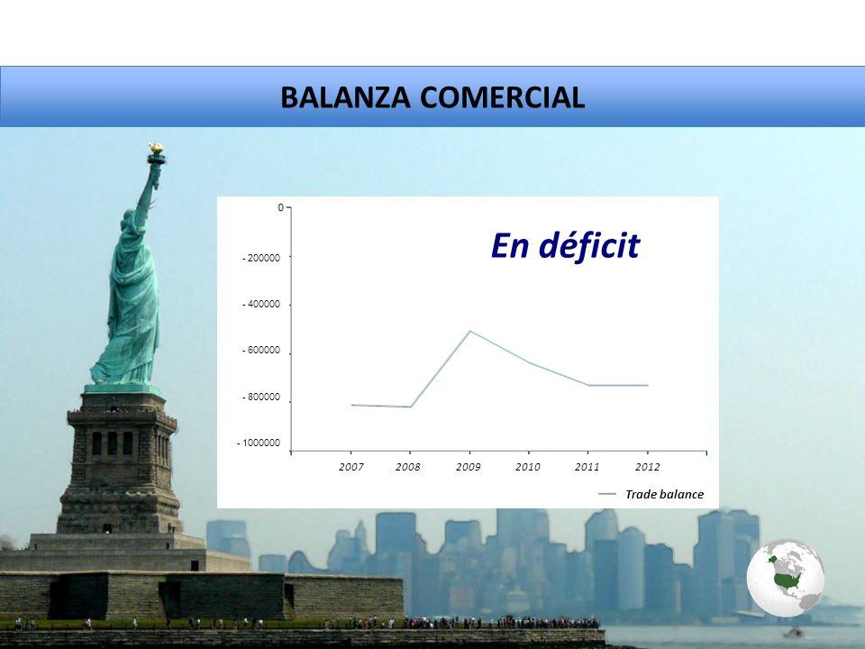 BALANZA COMERCIAL En déficit - 200000 - 400000 - 600000 - 800000 - 1000000 Trade balance 2007 2008 2009 2010 2011 2012