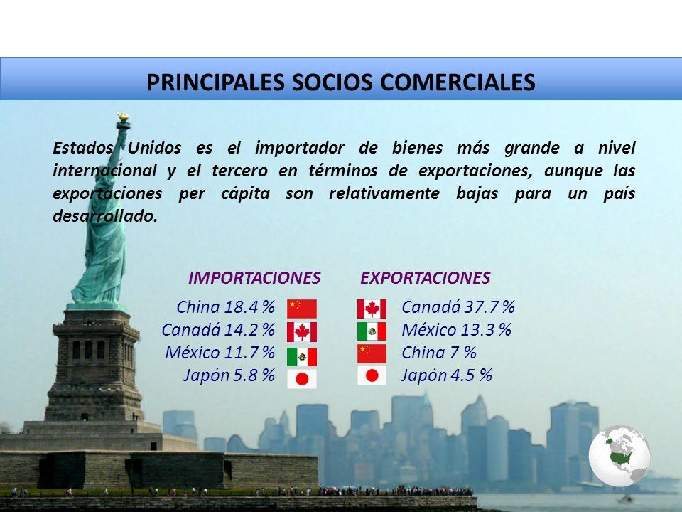 PRINCIPALES SOCIOS COMERCIALES China 18.4 % Canadá 14.2 % México 11.7 % Japón 5.8 % Estados Unidos es el importador de bienes más grande a nivel internacional y el tercero en términos de exportaciones, aunque las exportaciones per cápita son relativamente bajas para un país desarrollado.