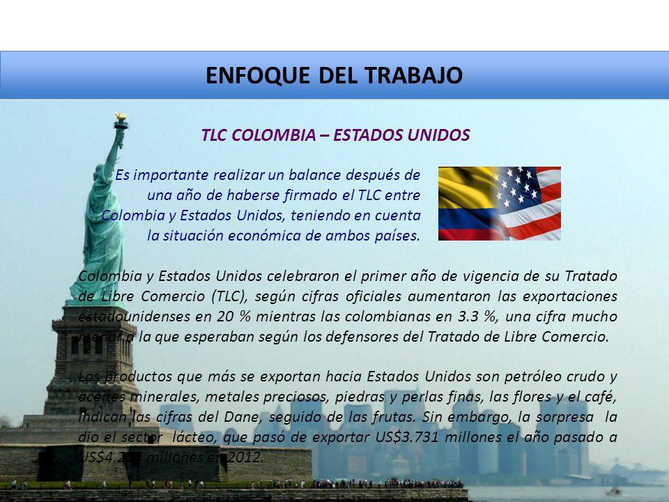 ENFOQUE DEL TRABAJO Colombia y Estados Unidos celebraron el primer año de vigencia de su Tratado de Libre Comercio (TLC), según cifras oficiales aumentaron las exportaciones estadounidenses en 20 % mientras las colombianas en 3.3 %, una cifra mucho menor a la que esperaban según los defensores del Tratado de Libre Comercio.