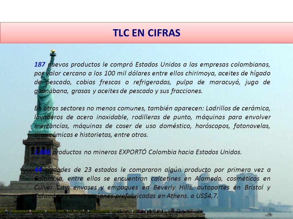 TLC EN CIFRAS 187 nuevos productos le compró Estados Unidos a las empresas colombianas, por valor cercano a los 100 mil dólares entre ellos chirimoya, aceites de hígado de pescado, cobias frescas o refrigeradas, pulpa de maracuyá, jugo de guanábana, grasas y aceites de pescado y sus fracciones.